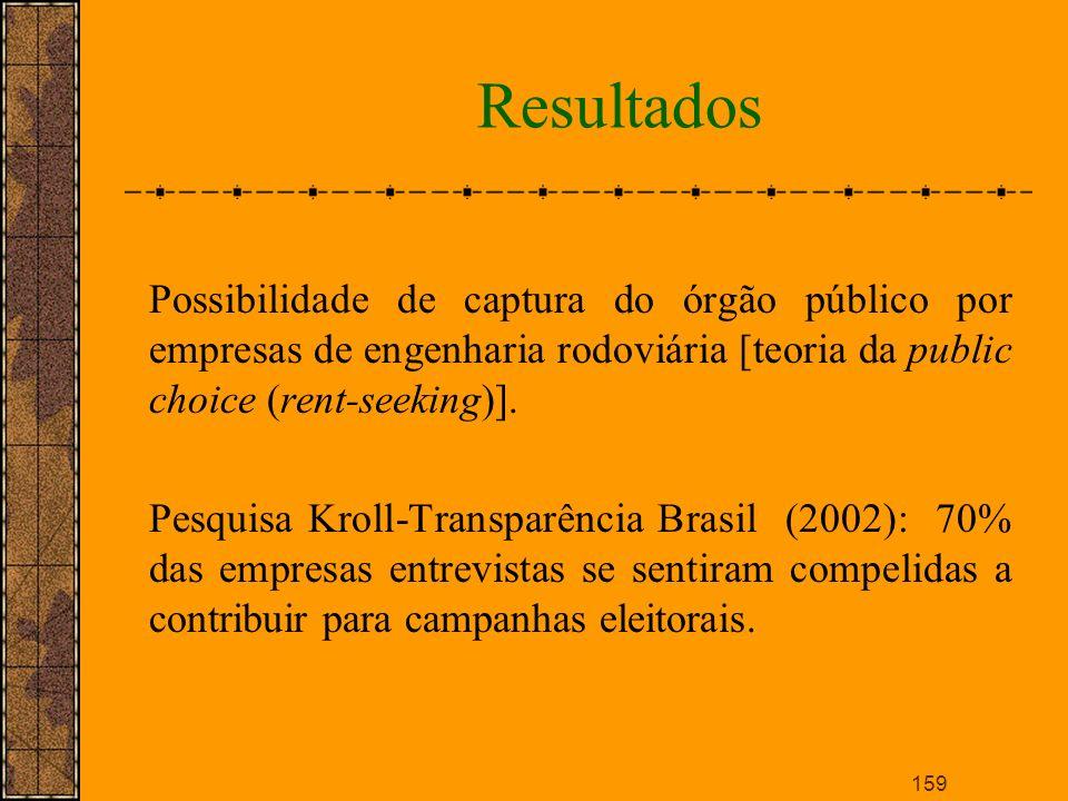 Resultados Possibilidade de captura do órgão público por empresas de engenharia rodoviária [teoria da public choice (rent-seeking)].